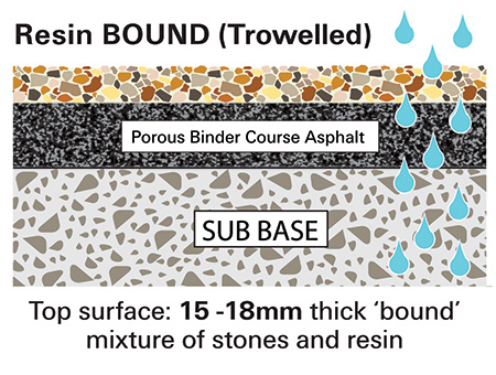 Resin Bound Cost & Explanation